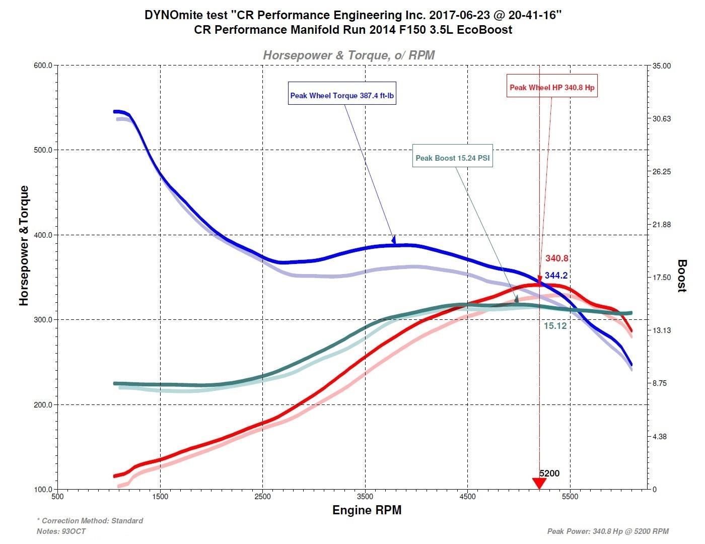 2013-2016 F-150 Ecoboost 3 5L Full Bore Upgrade Manifold Set